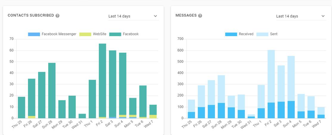WhatsApp Business Multiagente dashboard 2