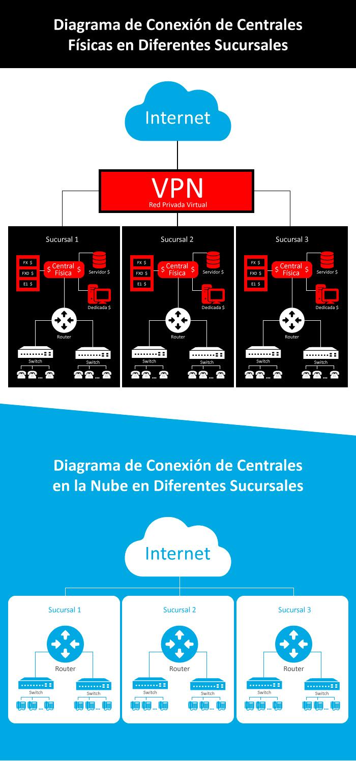 diagrama de conexión de centrales en la nube