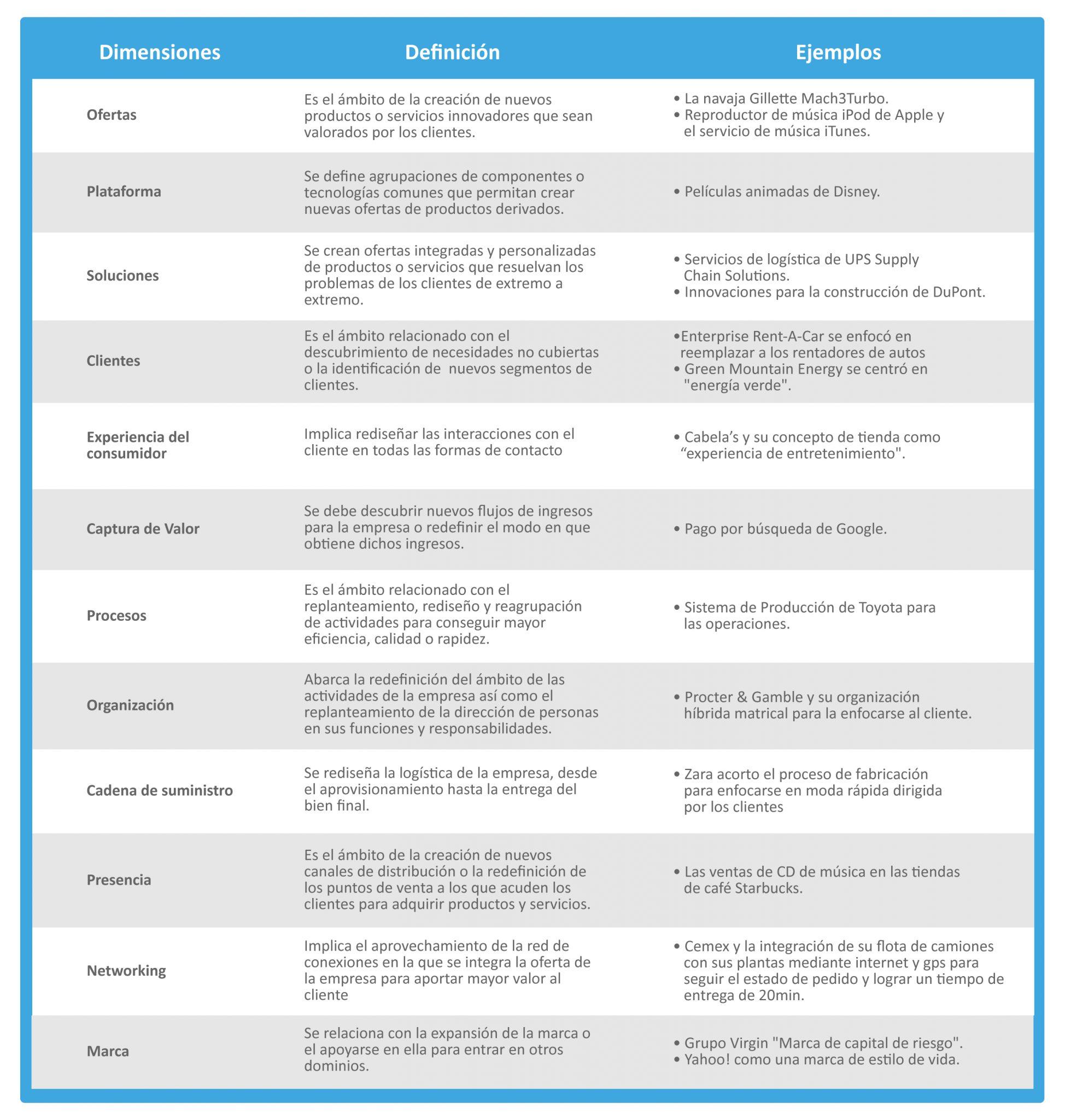 maneras de innovar en las empresas