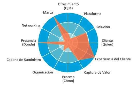 Ejemplo de aplicación del radar de la innovación