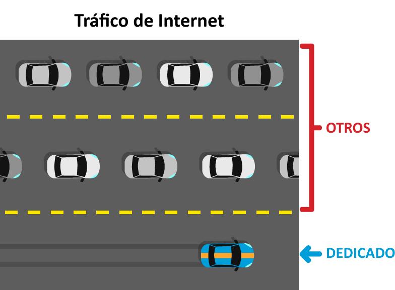 conexión a Internet de alta disponibilidad