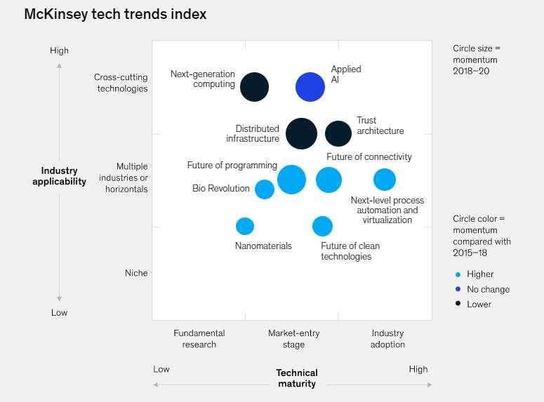McKinsey tech trends index